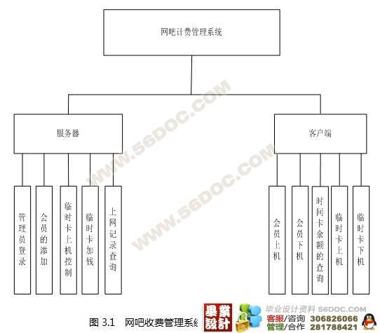 网吧收费管理系统的设计与实现